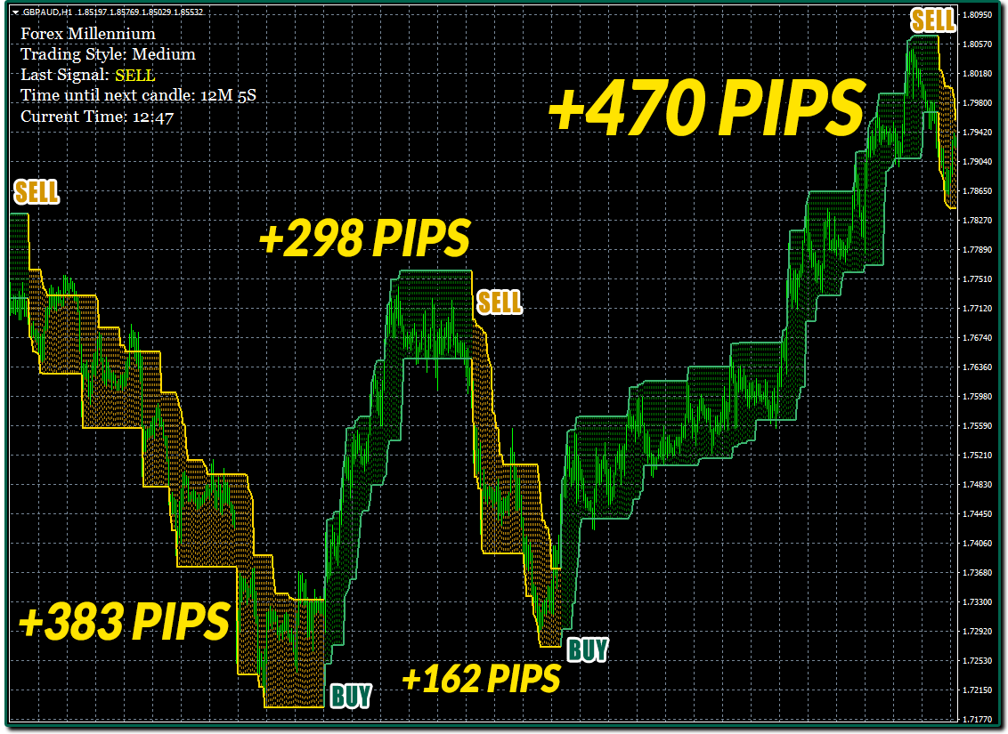 Gold Forex Cours De Lor   Forex Method That Gives