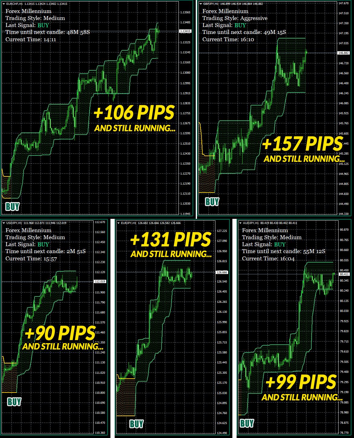 4 Monster Wins: +2829 Pips Total Profit!